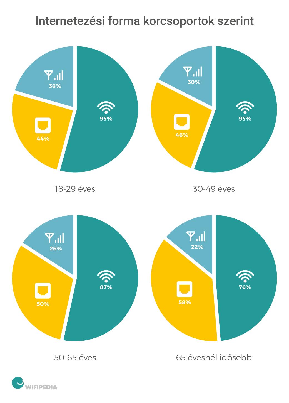wifi-kutatas-chart-1
