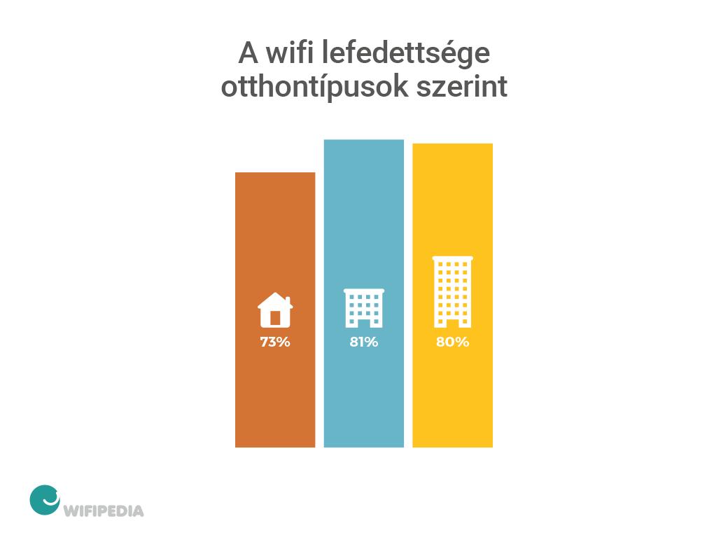 wifi-kutatas-chart-4
