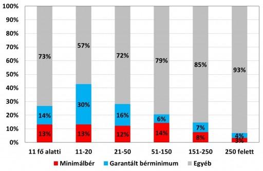 A minimálbéren, illetve garantált bérminimumon foglalkoztatottak aránya Forrás: GKI
