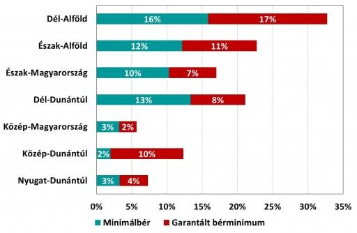 A minimálbéren, illetve garantált bérminimumon foglalkoztatottak aránya régiók szerint Forrás: GKI