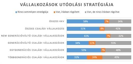 Forrás: Budapest LAB Családi Vállalkozás Kutatás