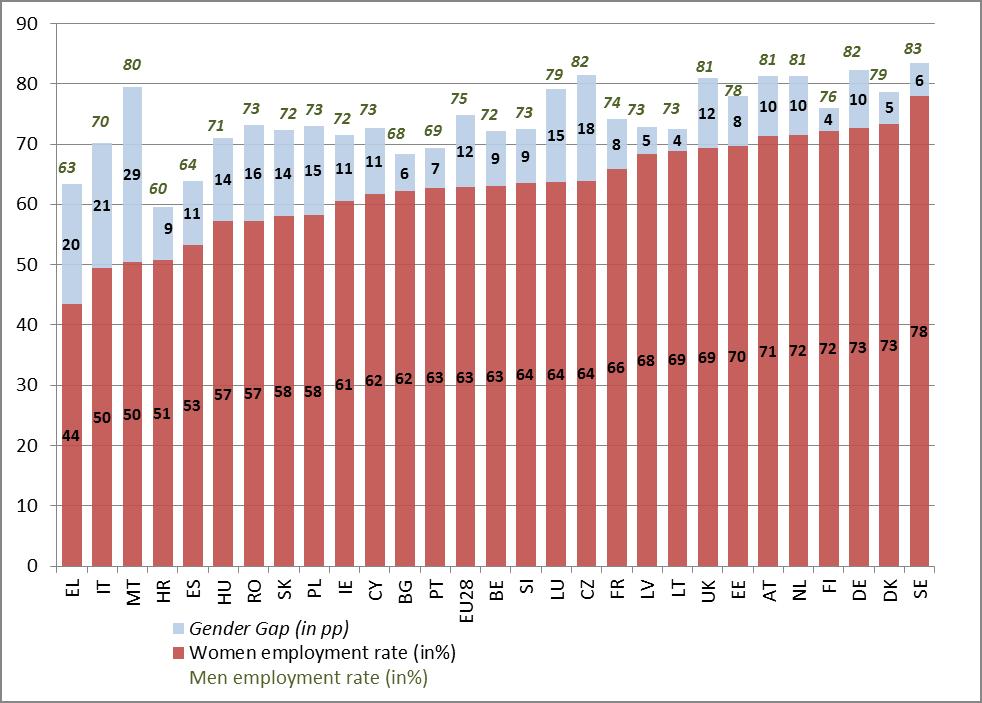 A nők és férfiak foglalkoztatottsága: jellemzően kisebb a gyermekvállalási kedv ott, ahol a nők kisebb része dolgozik.
