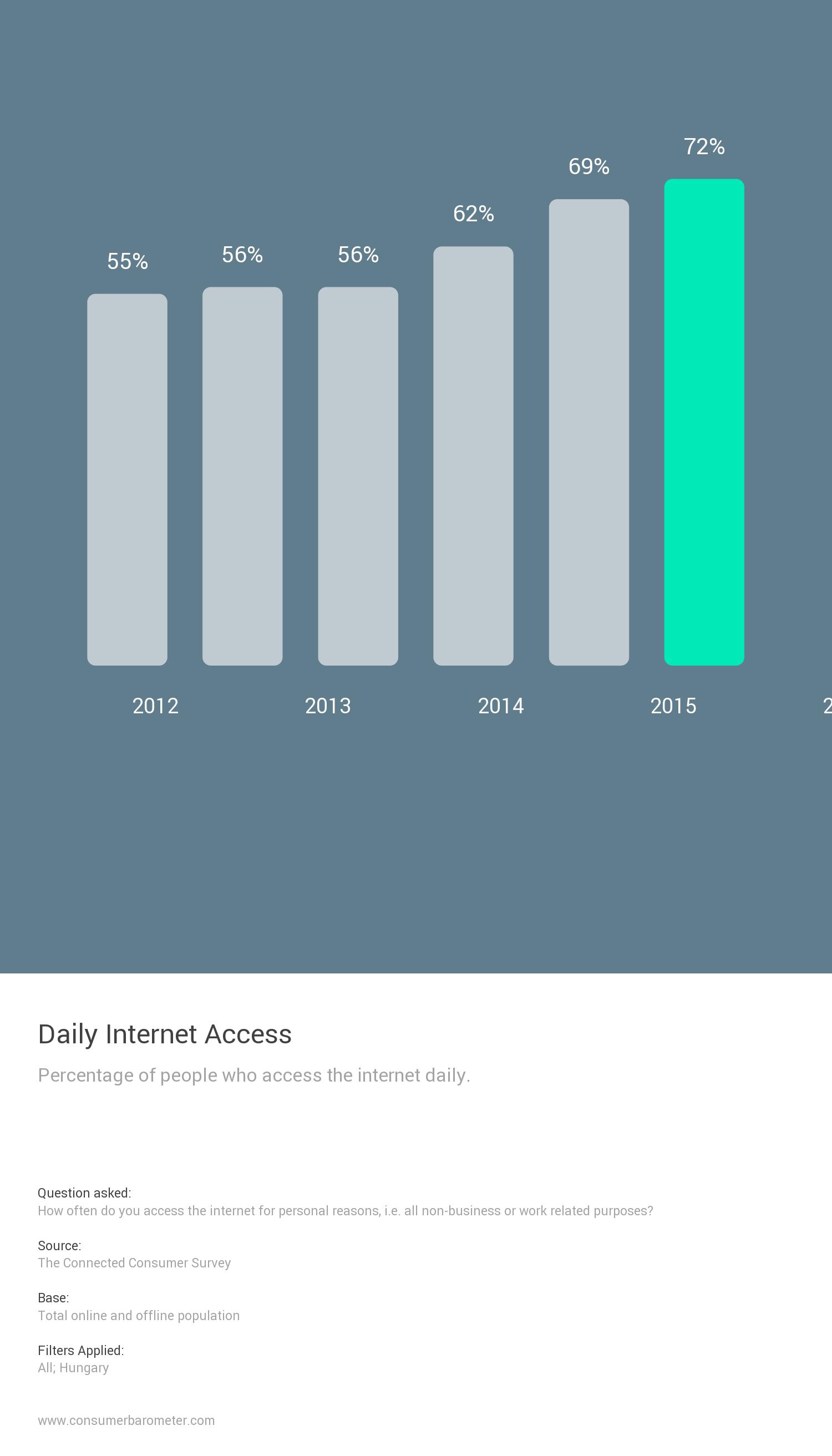 Internet-eléréssel rendelkező emberek aránya Magyarországon, 2012-2017