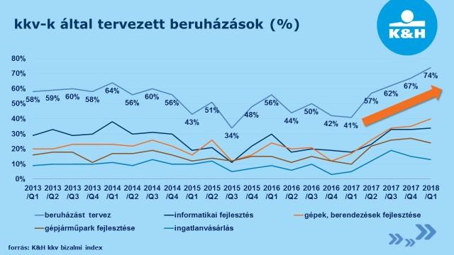 KH_kkv_bizalmi_index_beruházás