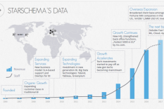 big data, eredmény, siker, Starschema, tőkebefektetés