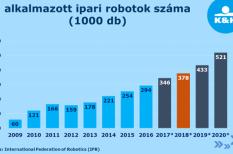 automatizáció, befektetés, k&h, robot