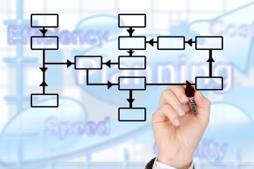 hatékonyságnövelés, költségcsökkentés, üzleti folyamat
