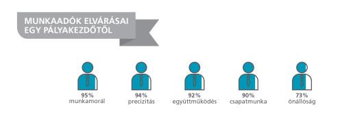 Gyakornoki_kutatas_infografika_munkaadok