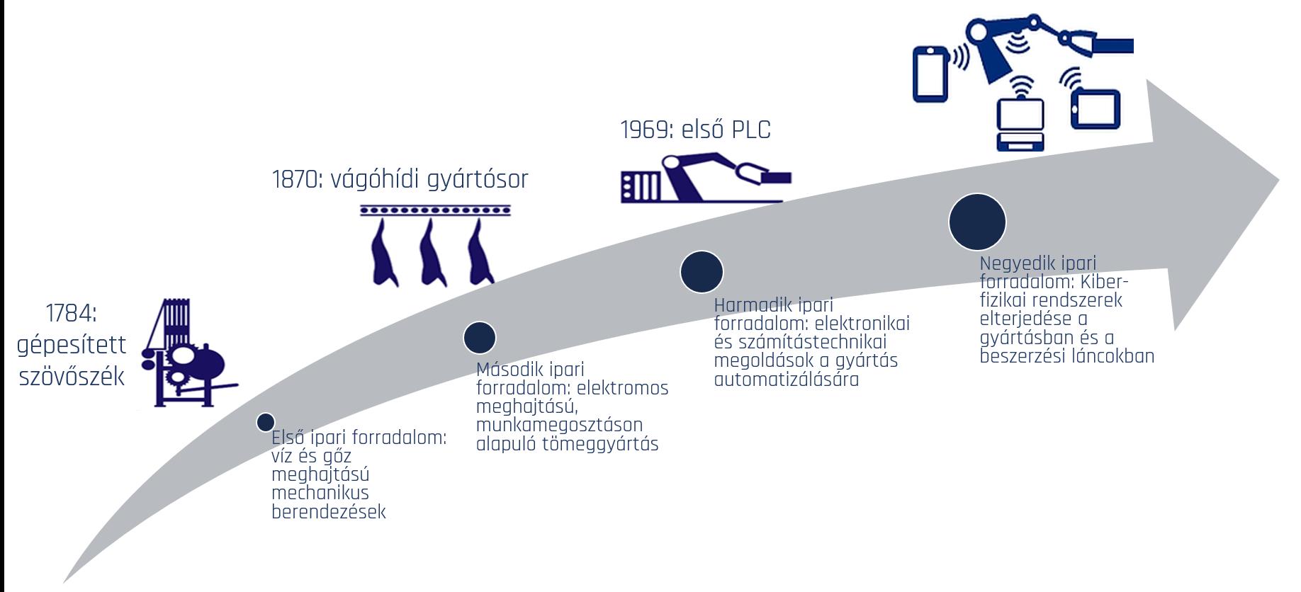 4.0-s megoldások alkalmazásában jól áll az európai ipar Forrás: ipar4.hu