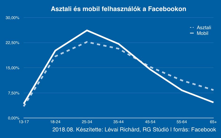 fb-asztali-vs-mobil-2018-08