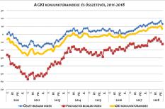gki, konjunktúraindex, makrogazdaság, üzleti bizalom