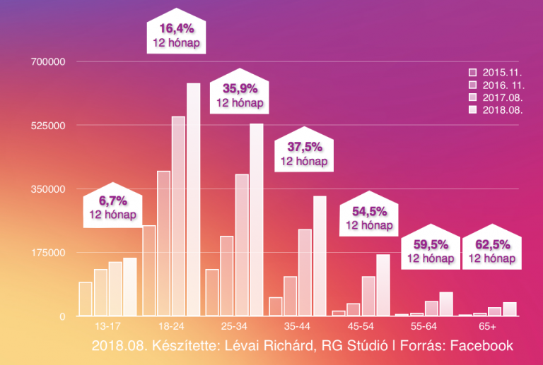 Az Instagram felhasználók száma továbbra is növekszik Magyarországon, de az ütem már visszafogottabb.