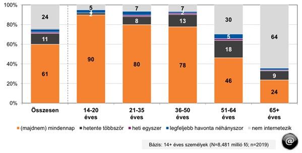 Internethasználat gyakorisága – Forrás: Nemzeti Média- és Hírközlési Hatóság