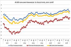fogyasztói bizalom, gki, gki konjunktúra-index, üzleti bizalom, üzleti várakozás