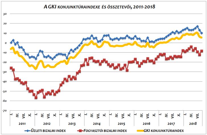 Az üzleti és a fogyasztói bizalom alakulása Magyarországon