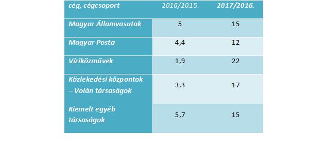 Egy főre jutó bérköltség változása (%) Forrás: Policy Agenda számítás