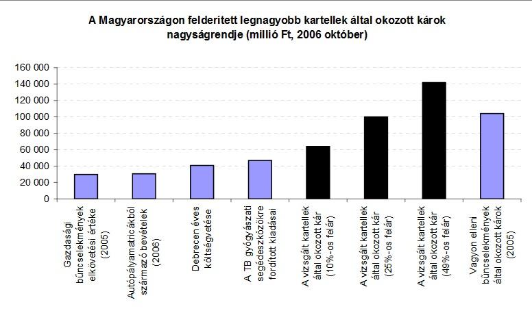 (forrás: GVH Bőséges zsákmány – Mekkora kárt okoznak a kartellek a magyar gazdaságban?)
