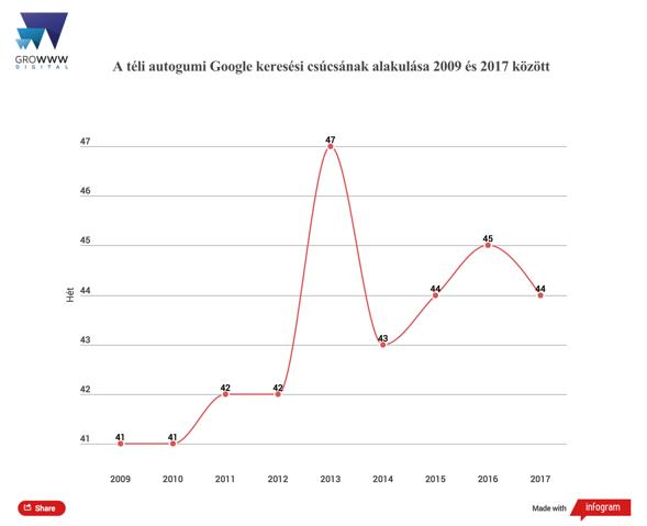 A téligumi Google keresési csúcsának alakulása 2009 és 2017 között