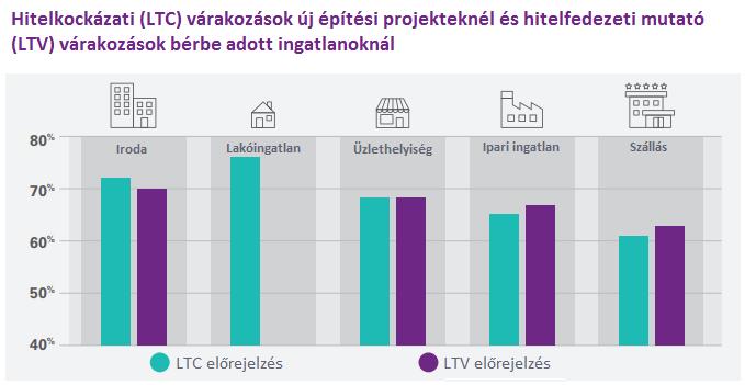 A KPMG ingatlanpiaci előrejelzése Magyarországra vonatkozóan