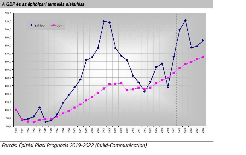 Építési Piaci Prognózis 002
