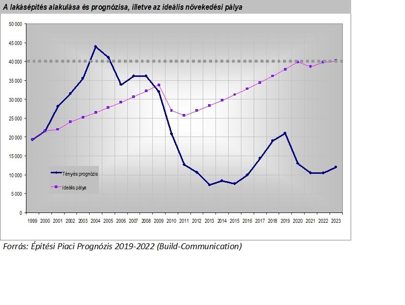 Építési Piaci Prognózis 006