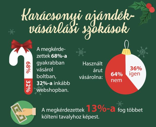 jofogas-karacsonyi-infografika