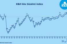 bizalmi index, bizalom, gazdaság, hitel, kkv
