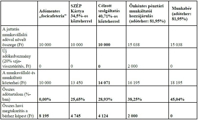 A munkavállalók által költhető minden 10 ezer forint ára 2019-ben - Forrás: Patikapénztár számítás