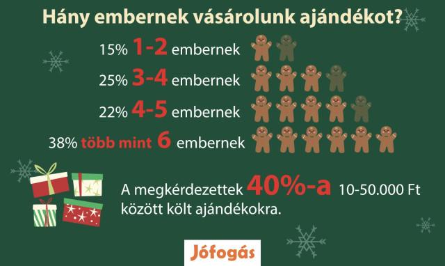 jofogas-karacsonyi-infografika – Verzió 2