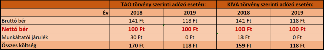 nyugdíj-2018-2019-tao-kiva-kánaán-példa-100-forint-nettó