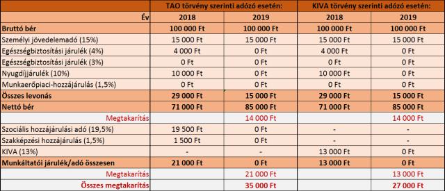 nyugdíj-2018-2019-tao-kiva-kánaán-példa-összehasonlítás