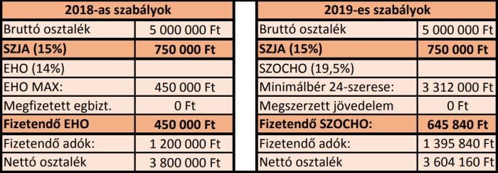 Osztalék_adózása_2018_vs._2019