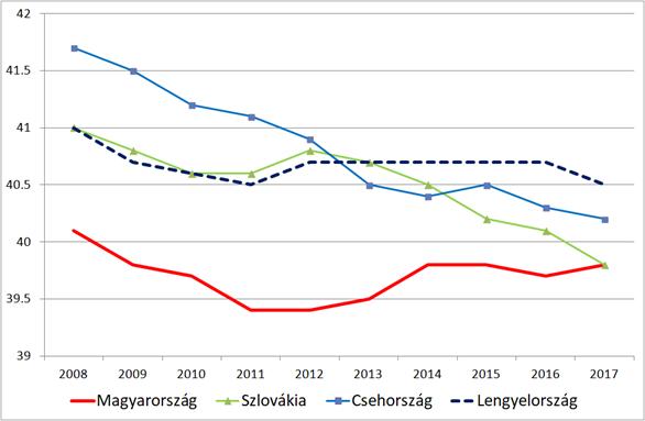 A ledolgozott heti munkaidő a visegrádi térségben, 2008-2017 - Kép: GKI