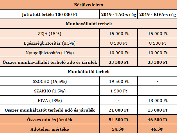 cafeteria-2019-bérjövedelem