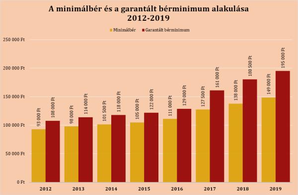 minimálbér-garantált-bérminimum-alakulása-2012-2019-diagram2