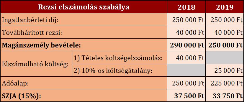 Forrás: Írisz Office