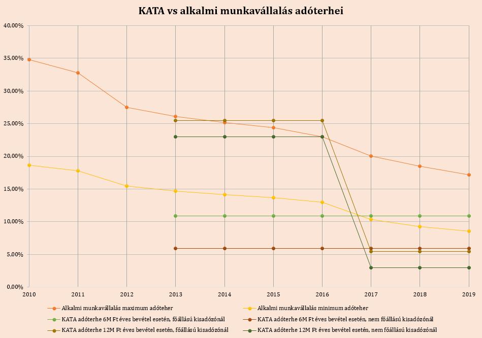 KATA-vs-alkalmi-munkavállalás-adóterhei