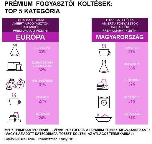 Nielsen_prémium_költések_infografika