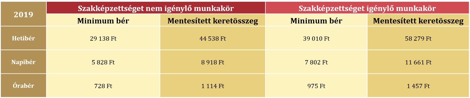 egyszerűsített-foglalkoztatás-minimum-bér-mentesített-keretösszeg-1