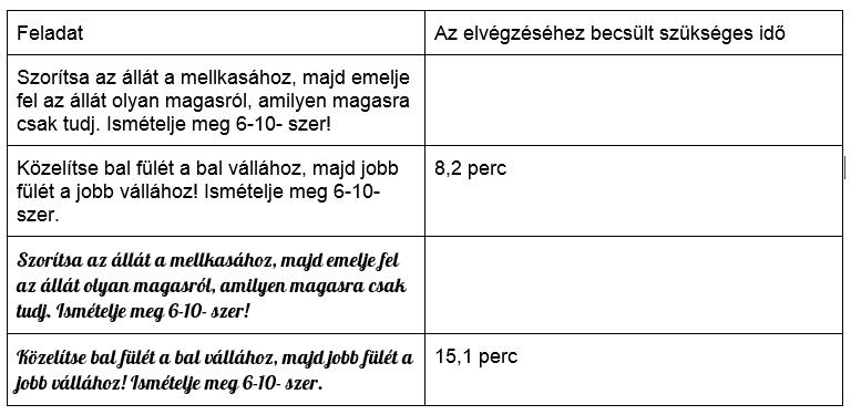 Két különböző betűtípussal nyomtatott feladat elvégzésének becsült ideje (Forrás: Roger Dooley, az agyukra megyünk)