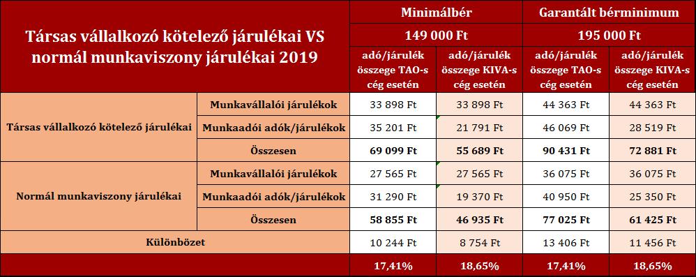 Társas-vállalkozó-kötelező-járulékai-vs-normál-munkaviszony-2019-Írisz-Office-adótervezés