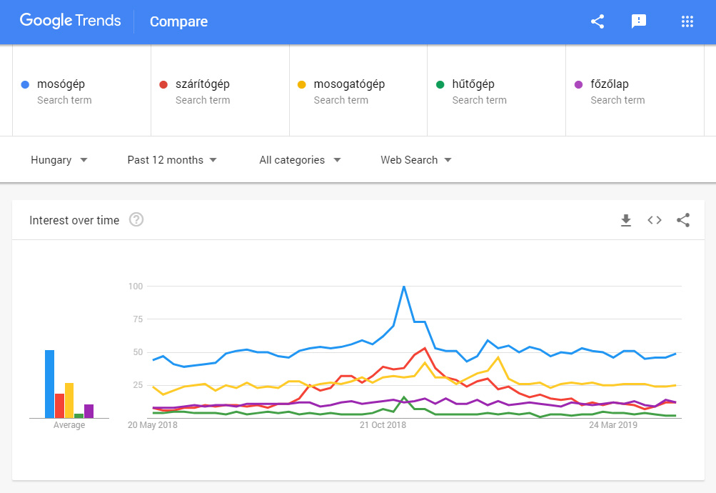Forrás: Google Trends