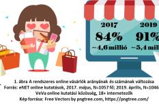 laptop, okostelefon, online vásárlás, szolgáltatás, webáruház