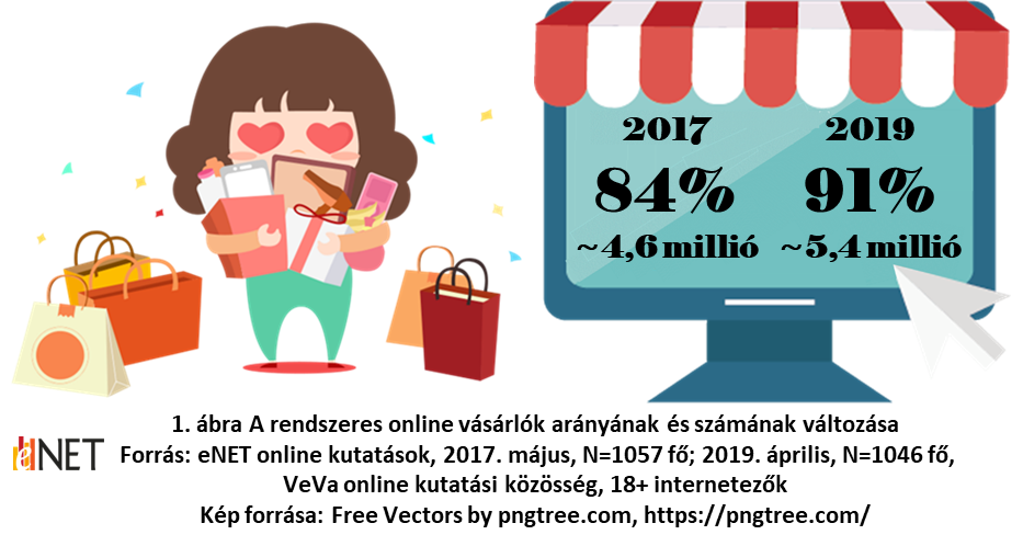 eNET_5,4_millio_online_vasarlo_hazankban_kozlemeny.docx