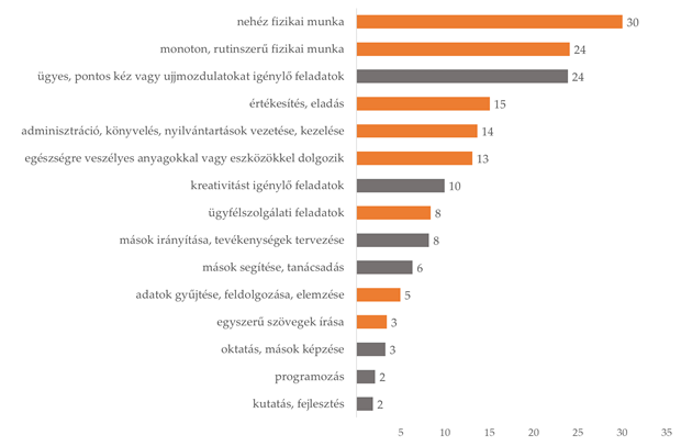 Egyes feladatkörökben dolgozók átlagos aránya a magyarországi cégeknél, százalékban. Az ábrán a narancssárga szín az automatizálható, a szürke pedig a nem automatizálható feladatokat jelöli. Az arány a cégek statisztikai állományi létszámához viszonyul. Forrás: PROGNÓZIS_2018, GVI-PM