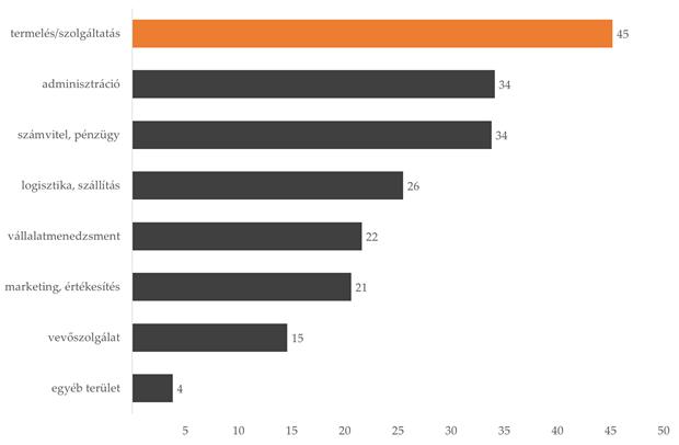 A cégek megoszlása a szerint, hogy milyen területen vezettek be automatizálás vagy digitalizálás jellegű fejlesztést az elmúlt három évben, százalékban. Forrás: PROGNÓZIS_2018, GVI-PM