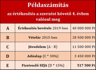 Hogyan-adózik-a-magánszemély-lakó-ingatlan-értékestése-után-Írisz-Office-adótervezés-2