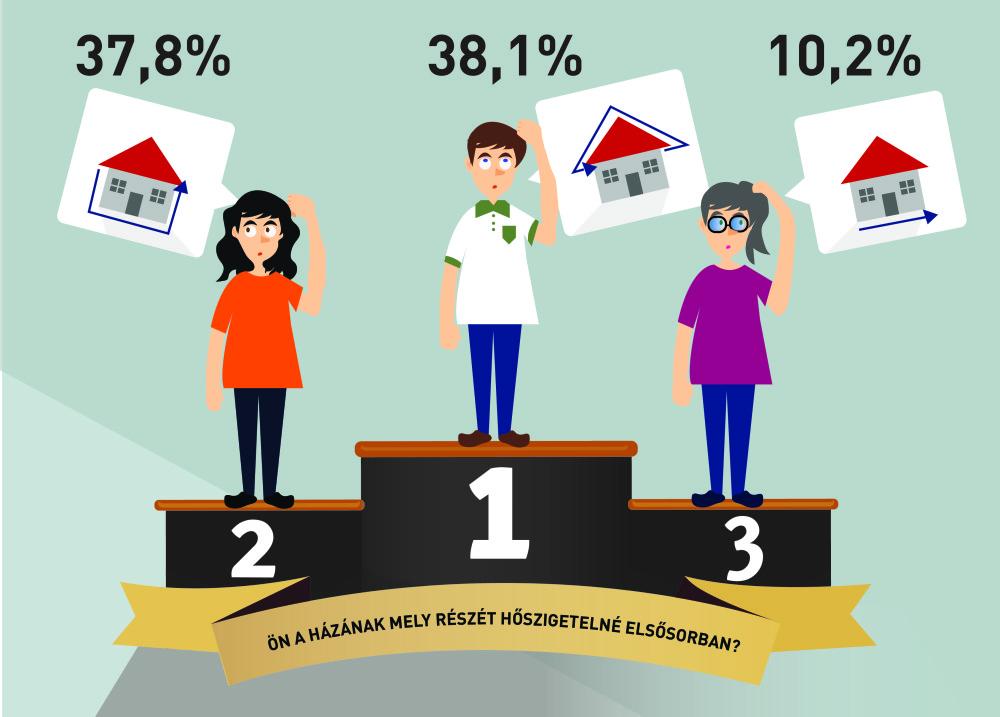 hoszigeteles_infografika_kerdoiv_eredmeny-01