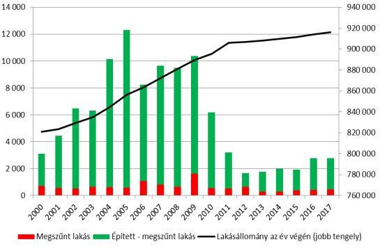 A budapesti lakásállomány, az új építések és a megszűnések alakulása (darab, 2000-2017, forrás: GKI)