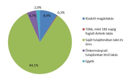 A csok-szerződéskötések éven belül kumulált volumene a lakásárindexekkel összevetve (Forrás: GKI)